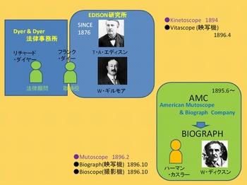 図Edison BIOGRAPH.JPG